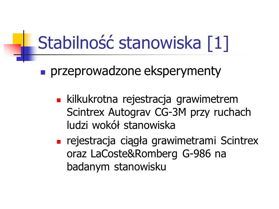 Stabilność stanowiska [1]